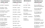 Семья на немецком языке названия родственников и полезные фразы