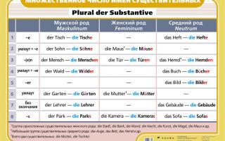 Множественное число в немецком языке как оно образуется.