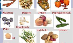 Еда на немецком языке. продукты питания и полезные фразы.