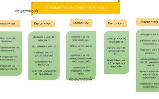 Немецкие глаголы с переводом. важные немецкие глаголы, глаголы с предлогами.
