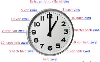Часы на немецком языке. как спросить который час?